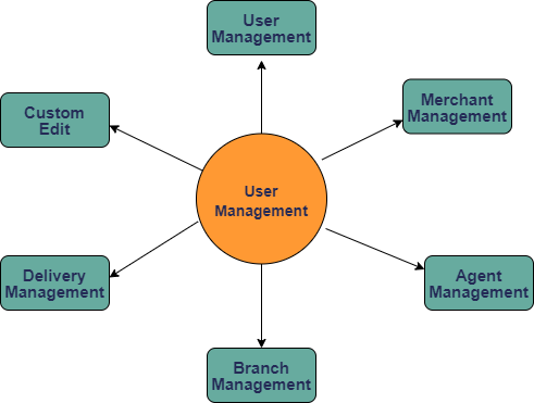 Courier Management software in Bangladesh